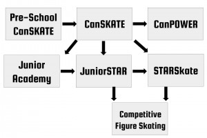 KSC Skating Flow Chart (1)